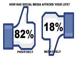 Chart displaying percentage of users who say social media has impacted their lives positively to negatively